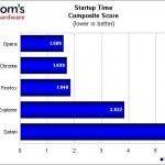 Qual foi o navegador mais rápido no primeiro semestre de 2012?